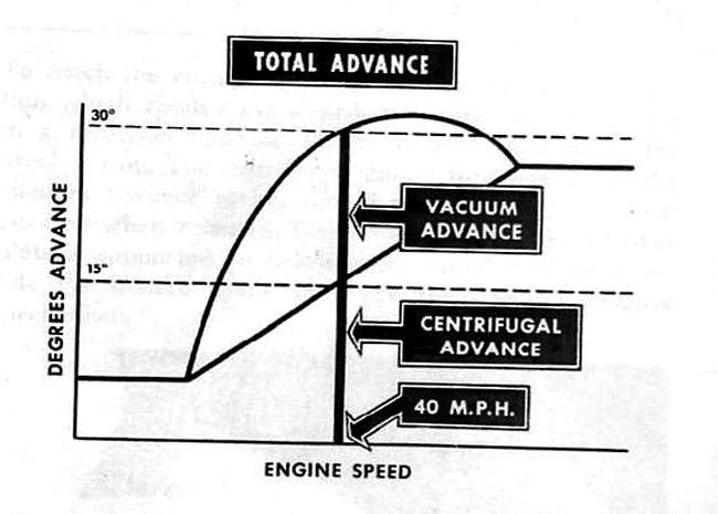 Total Advance curve