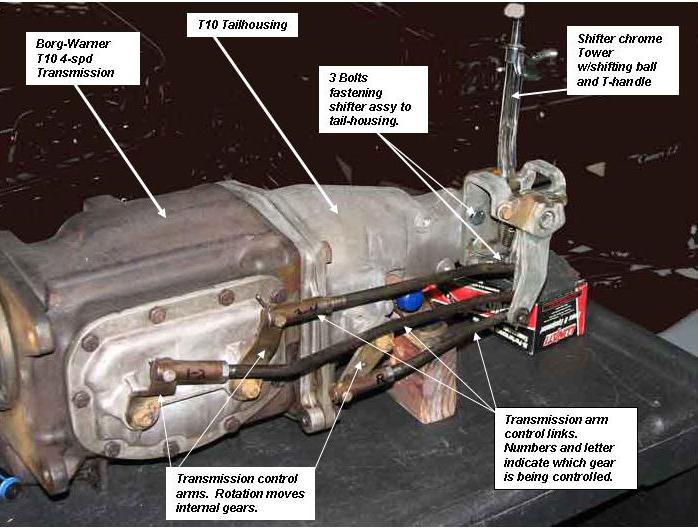 4-spd  Shifter Refurbishment Presenter: Chip Werstein – sacc