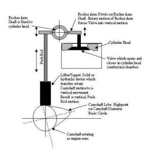 Camshaft-Rotationw2