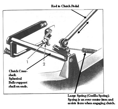 Clutch sketch